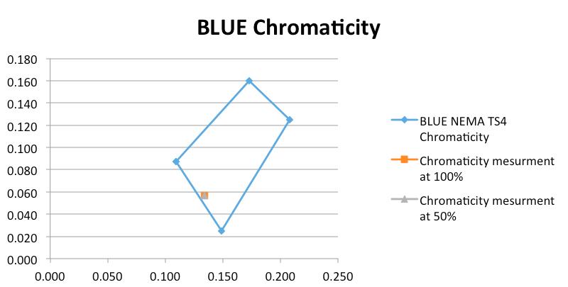 nema ts4 Blue-Chromaticity.png