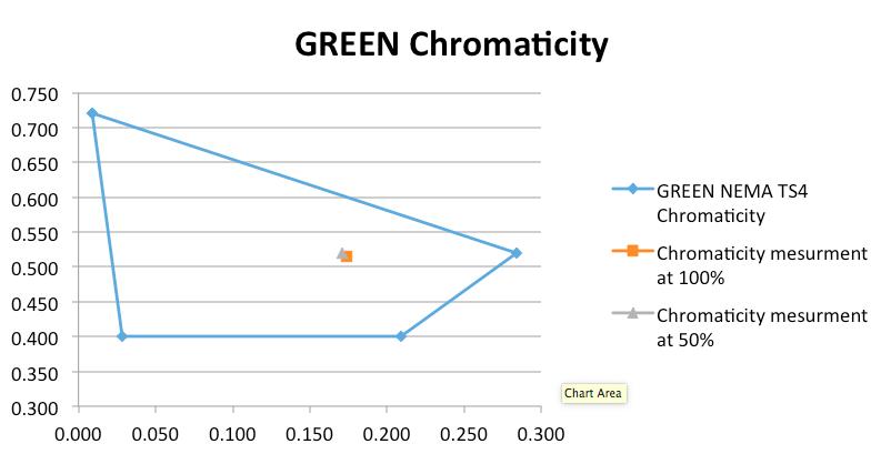 nema ts4 Green-Chromaticity.png
