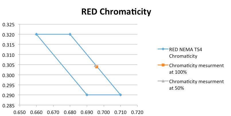 nema ts4 Red-Chromaticity.png